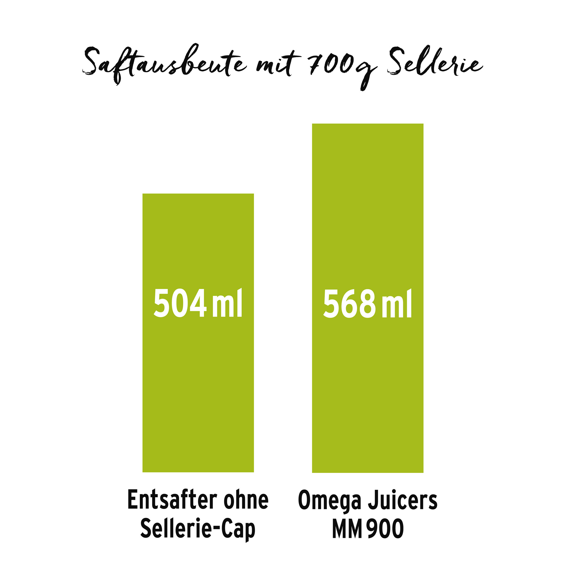 Omega Juicers Selleriesaft Vergleich